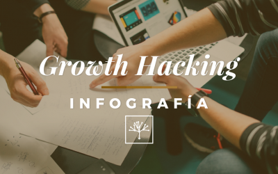 Todo lo que necesitas saber sobre Growth Hacking